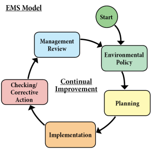 Environmental-Management-System-Planning