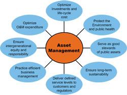 Asset-Management-Figure